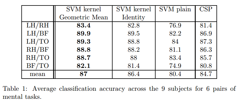positiv semidefinit matrix